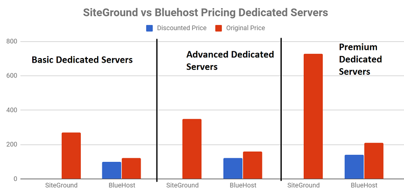 SiteGround vs Bluehost Pricing - Dedicated Servers
