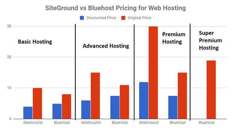 SiteGround vs Bluehost Pricing - Shared Web Hosting