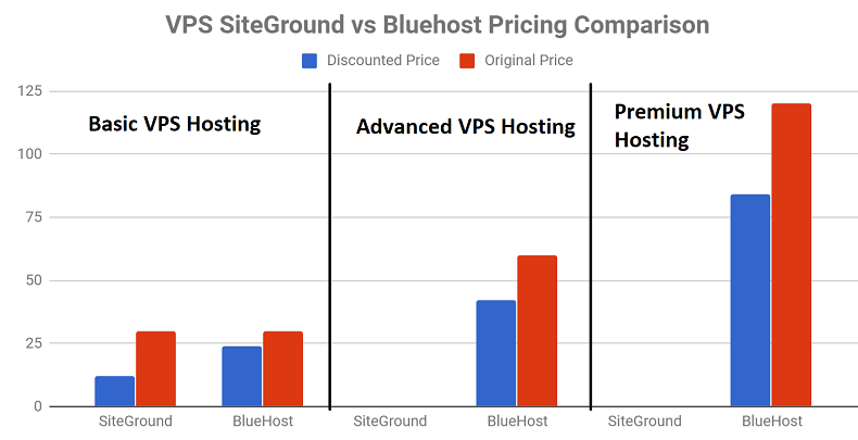 SiteGround vs Bluehost Pricing - VPS Hosting