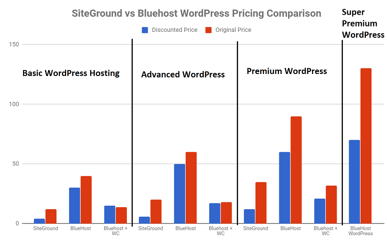 SiteGround vs Bluehost Pricing - WordPress Hosting
