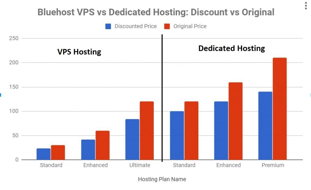 Bluehost VPS vs Dedicated Hosting Discount Graph