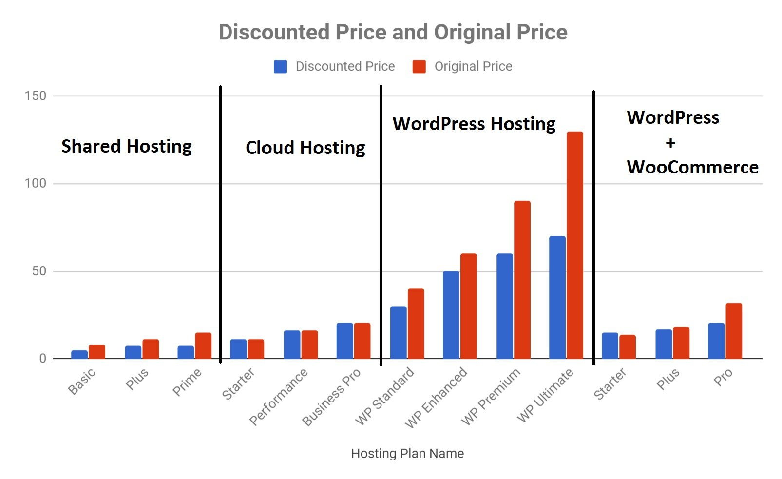Bluehost Review (2019-20) - Is This Popular Web Host Any Good?