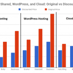 Hostgator Shared vs WordPress vs Cloud Hosting Discount Graph