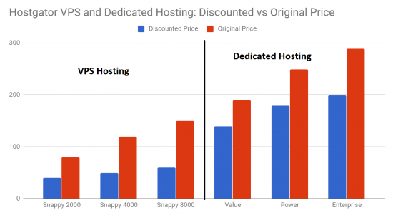 Hostgator VPS vs Dedicated Hosting Discount Coupon Price Comparison Graph