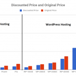 Shared vs WordPress Prices InMotion