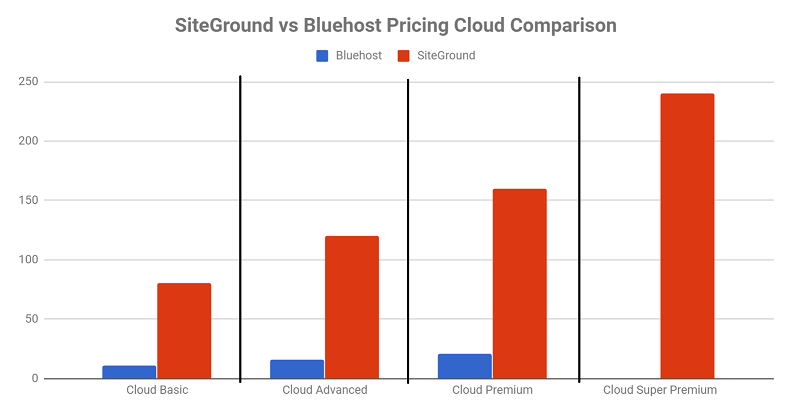 SiteGround vs Bluehost Pricing Cloud Comparisons