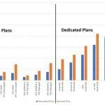 InMotion VPS vs Dedicated Price Discounts