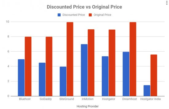 Cheap Web Hosting Discount Graph