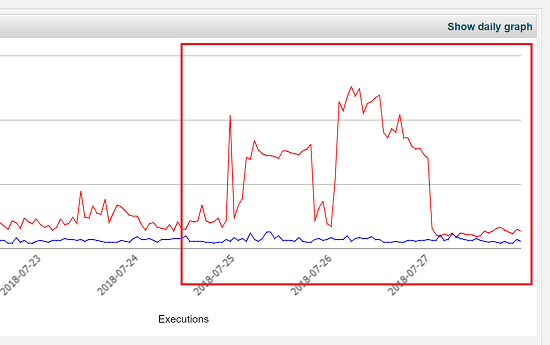 SiteGround Script Executions Graph Gone Down