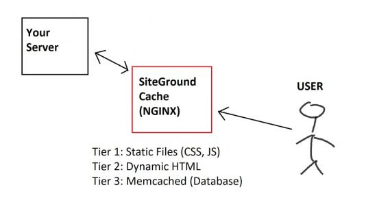 SiteGround Caching Levels: How it Works