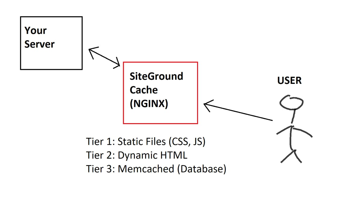 SiteGround Caching Tiers: What do you Get? - WP-Tweaks