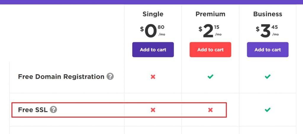 Hostinger Cheap Hosting Plans Have no Free SSL